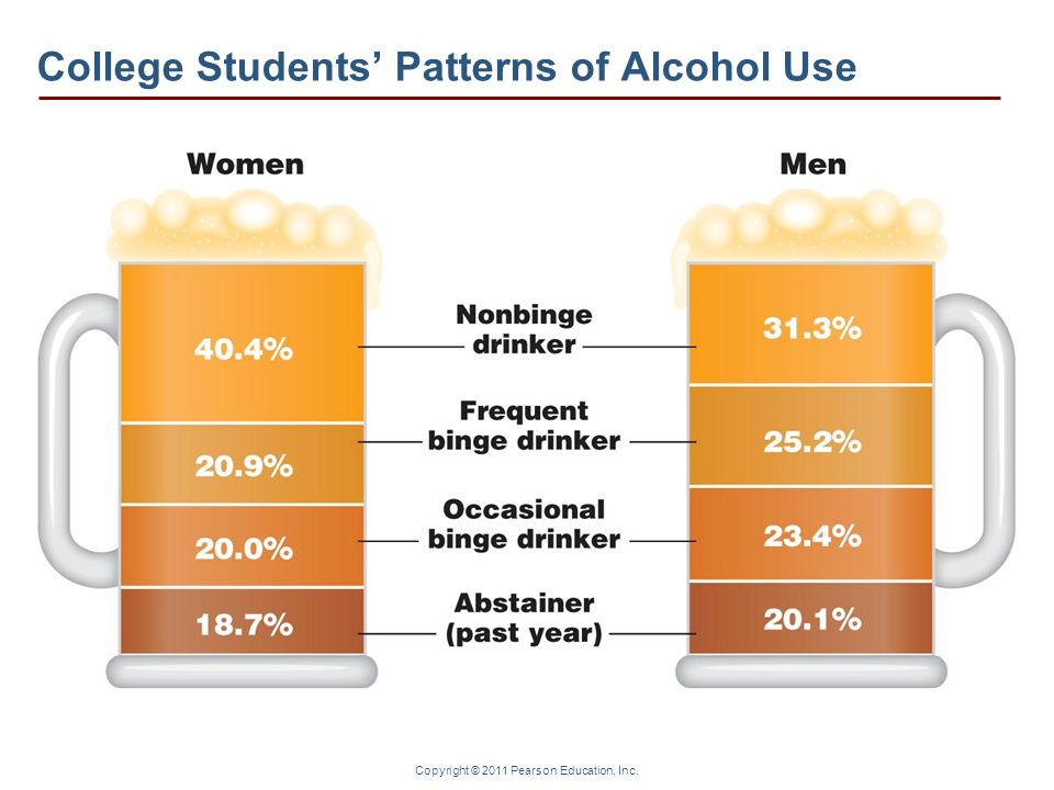 Copyright © 2011 Pearson Education, Inc. College Students Patterns of Alcohol Use