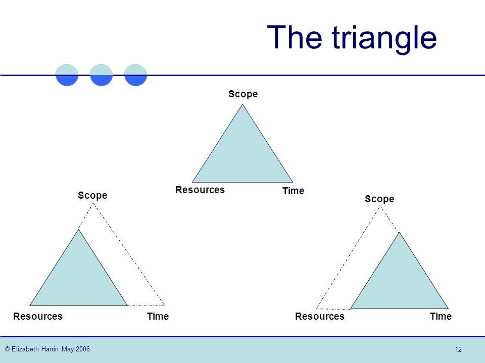 © Elizabeth Harrin May 2006 12 The triangle Scope Resources Time Scope Resources Time Scope Resources Time