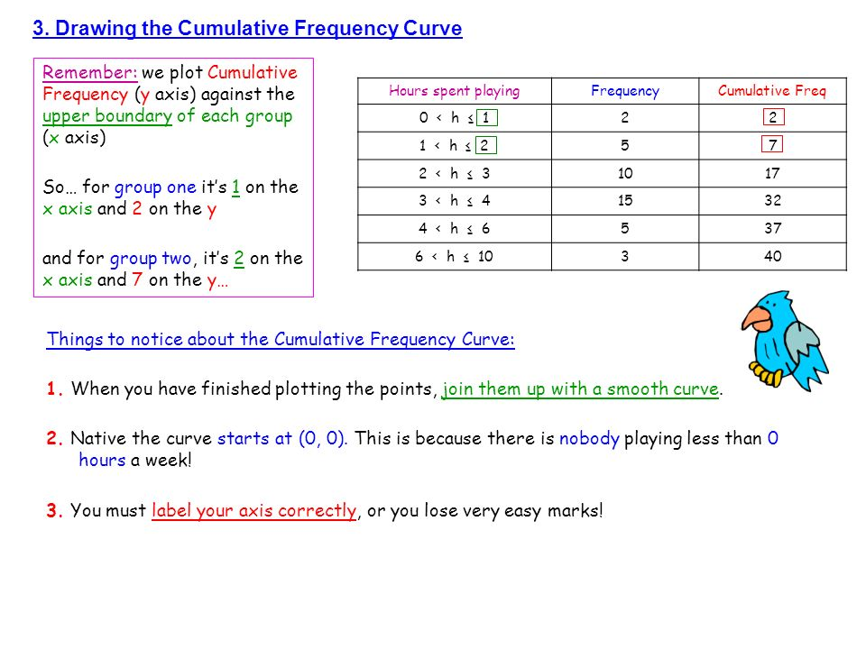3. Drawing the Cumulative Frequency Curve Hours spent playingFrequencyCumulative Freq 0 < h 122 1 < h 257 2 < h 31017 3 < h 41532 4 < h 6537 6 < h 103