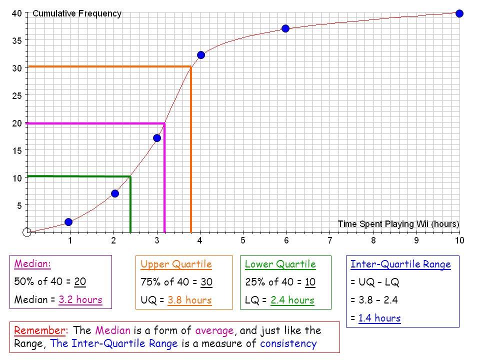 Median: 50% of 40 = 20 Median = 3.2 hours Upper Quartile 75% of 40 = 30 UQ = 3.8 hours Lower Quartile 25% of 40 = 10 LQ = 2.4 hours Remember: The Medi