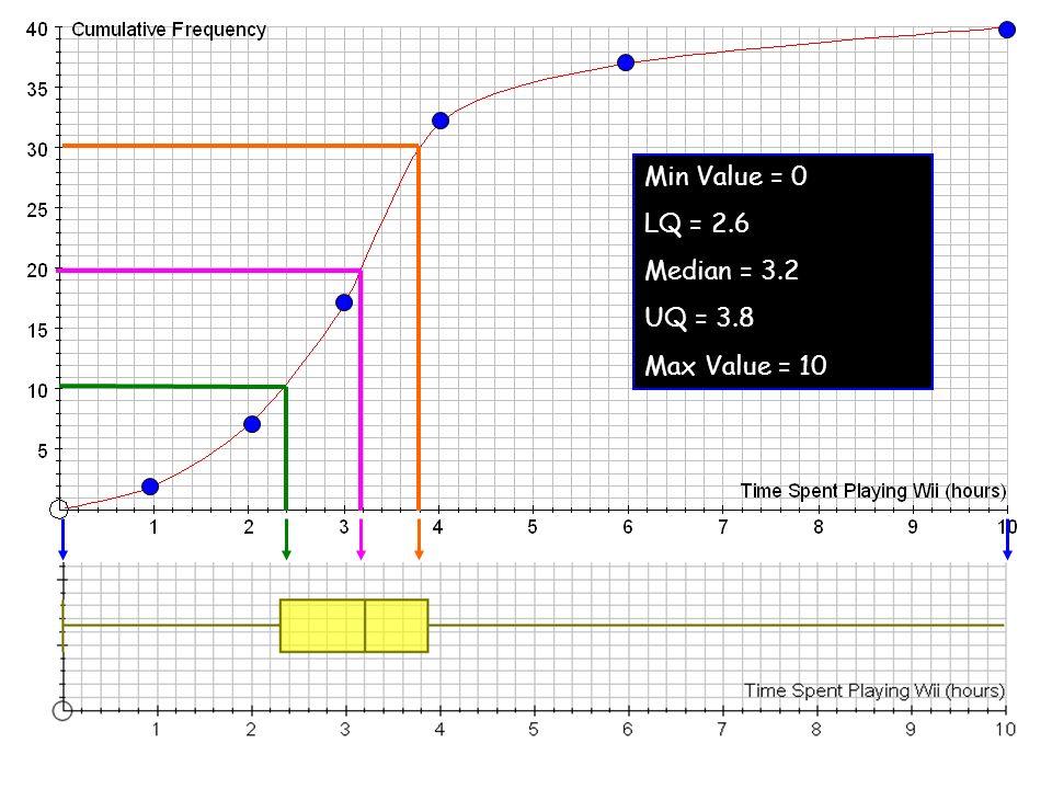 Min Value = 0 LQ = 2.6 Median = 3.2 UQ = 3.8 Max Value = 10