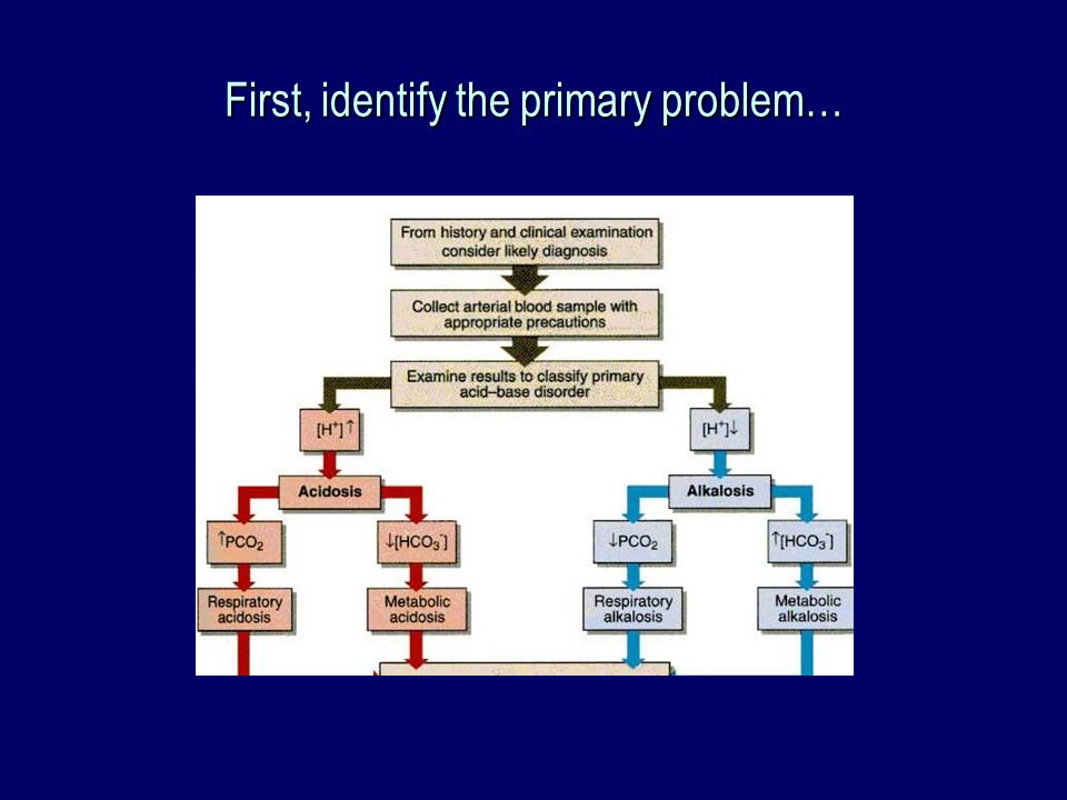First, identify the primary problem…