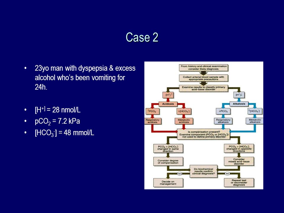 Case 2 23yo man with dyspepsia & excess alcohol whos been vomiting for 24h. [H +] = 28 nmol/L pCO 2 = 7.2 kPa [HCO 3 - ] = 48 mmol/L