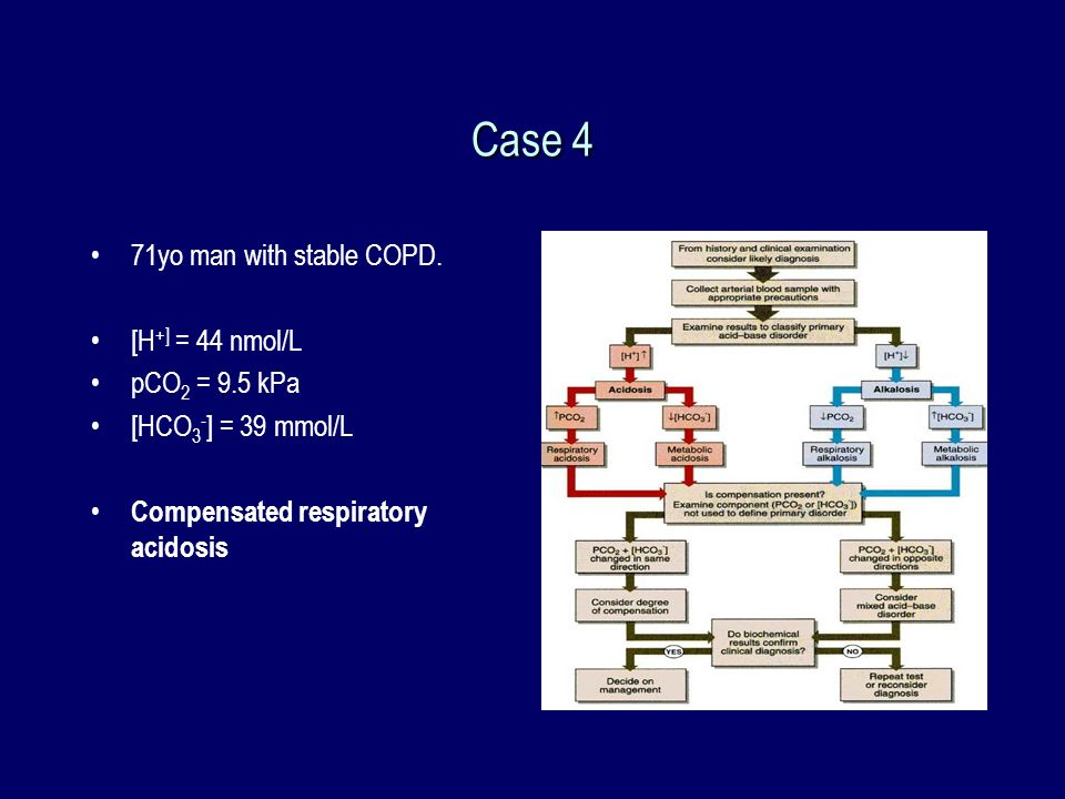 Case 4 71yo man with stable COPD. [H +] = 44 nmol/L pCO 2 = 9.5 kPa [HCO 3 - ] = 39 mmol/L Compensated respiratory acidosis