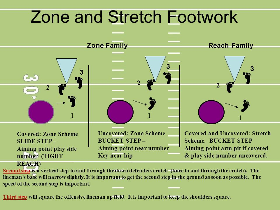 Zone and Stretch Footwork 1 2 Covered: Zone Scheme SLIDE STEP – Aiming point play side number (TIGHT REACH) 1 1 2 2 Uncovered: Zone Scheme BUCKET STEP
