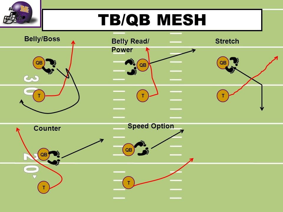TB/QB MESH QB T T Belly/Boss Belly Read/ Power Stretch T QB T Counter T QB Speed Option