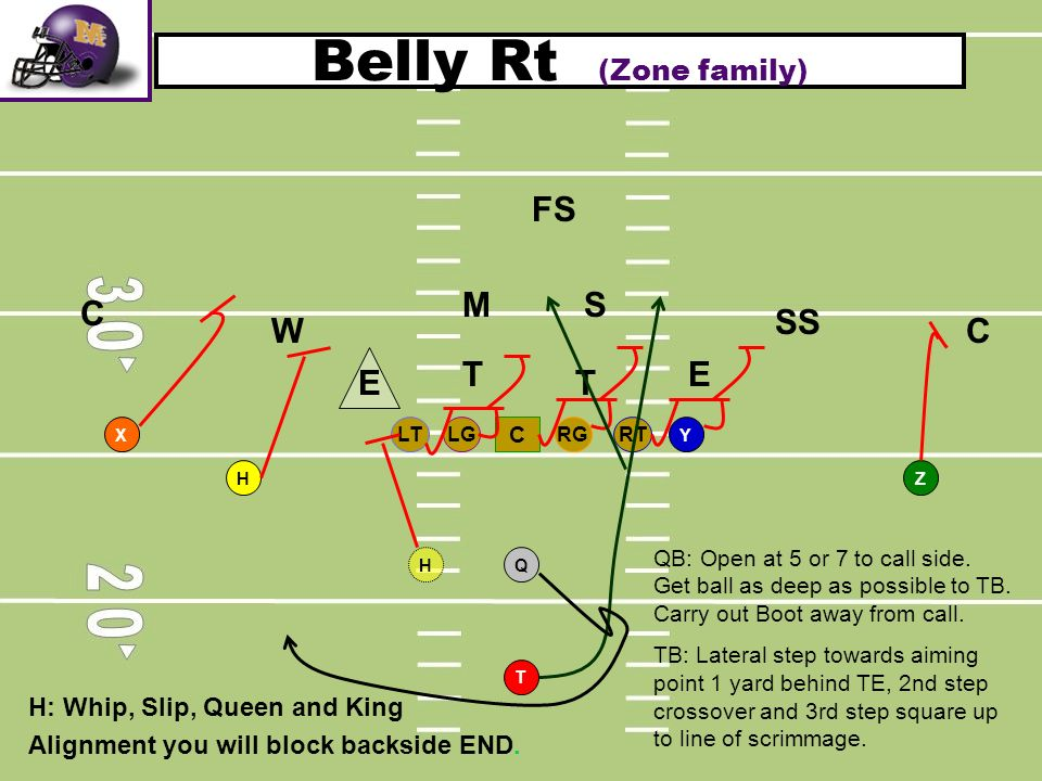 Belly Rt (Zone family) RTLGRGLT C T H Q YX Z T T SM W C C SS FS E E H H: Whip, Slip, Queen and King Alignment you will block backside END. QB: Open at
