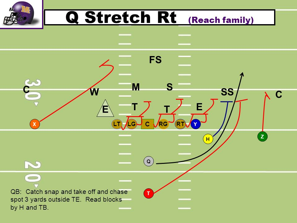 Q Stretch Rt (Reach family) RTLGRGLT C T H Q YX Z T T SM W C C SS FS E E QB: Catch snap and take off and chase spot 3 yards outside TE. Read blocks by