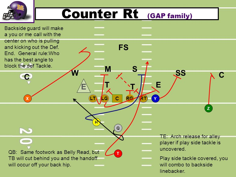 Counter Rt (GAP family) RTLGRGLT C T H Q YX Z T T SM W C C SS FS E E QB: Same footwork as Belly Read, but TB will cut behind you and the handoff will