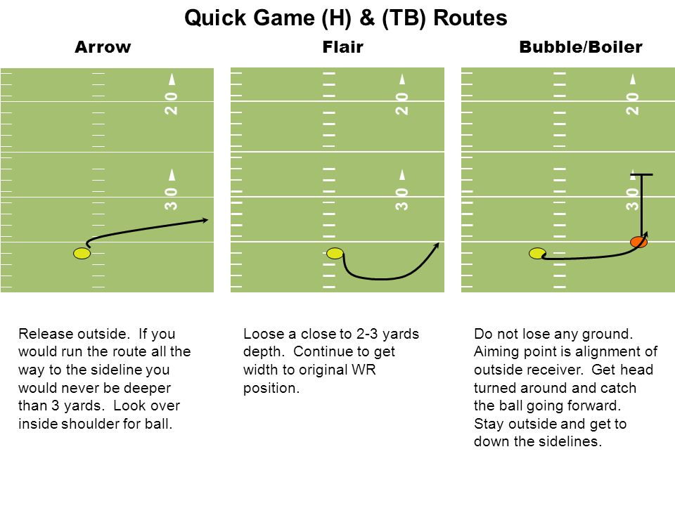 ArrowFlair 3 0 2 0 3 0 2 0 3 0 2 0 Release outside. If you would run the route all the way to the sideline you would never be deeper than 3 yards. Loo