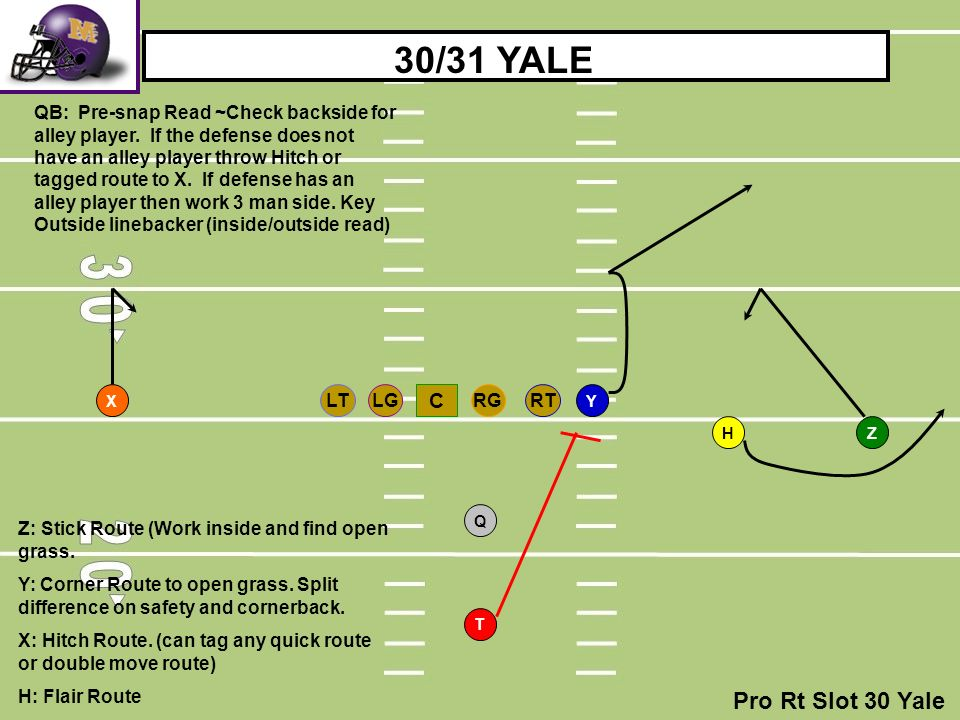 RTLGRGLT C T H Q YX Z 30/31 YALE QB: Pre-snap Read ~Check backside for alley player. If the defense does not have an alley player throw Hitch or tagge
