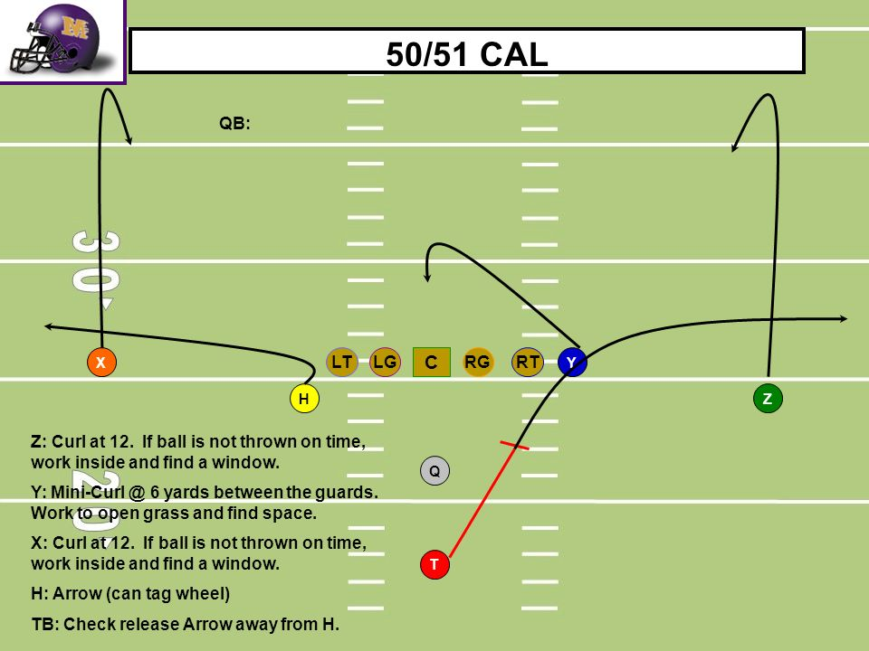 RTLGRGLT C T H Q YX Z 50/51 CAL Z: Curl at 12. If ball is not thrown on time, work inside and find a window. Y: Mini-Curl @ 6 yards between the guards