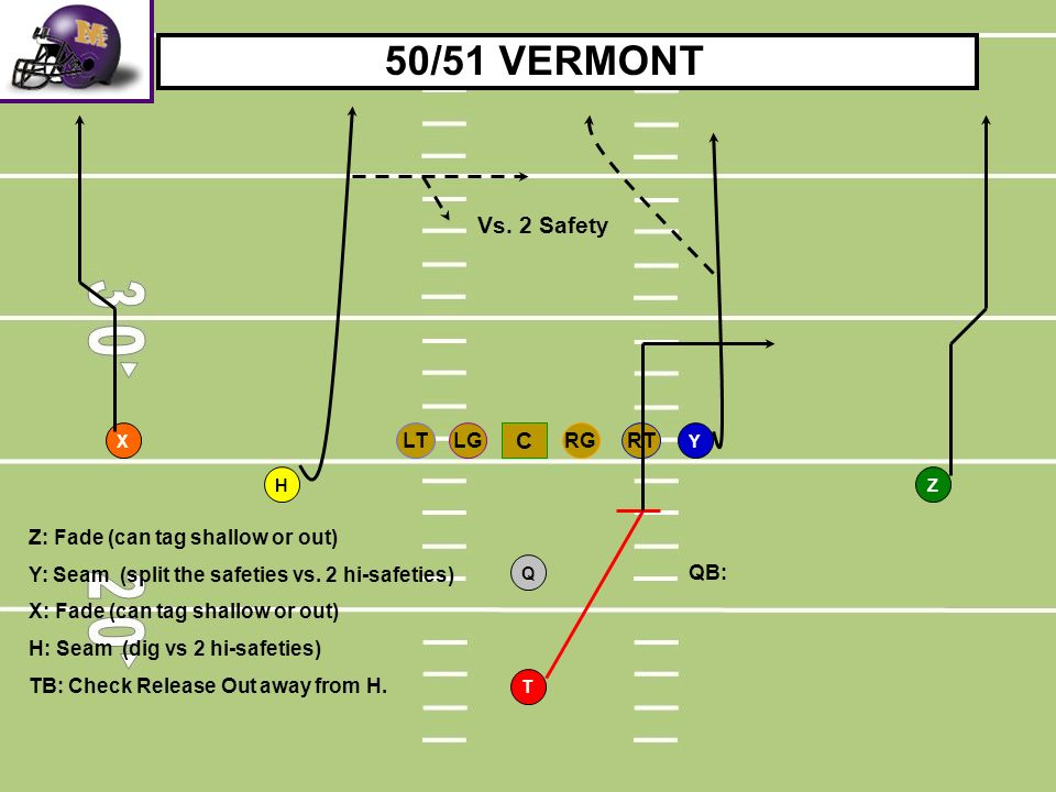RTLGRGLT C T H Q YX Z 50/51 VERMONT Vs. 2 Safety Z: Fade (can tag shallow or out) Y: Seam (split the safeties vs. 2 hi-safeties) X: Fade (can tag shal