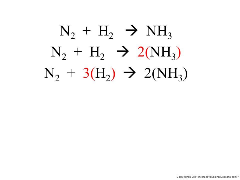 Copyright © 2011 InteractiveScienceLessons.com N 2 + H 2 NH 3 N 2 + H 2 2(NH 3 ) N 2 + 3(H 2 ) 2(NH 3 )
