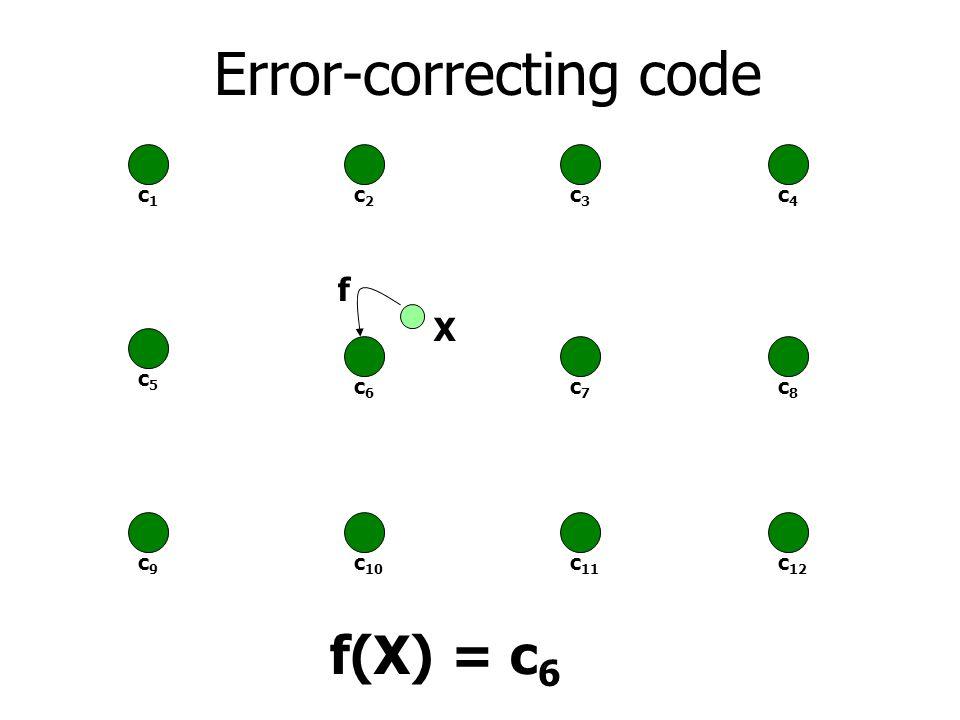 Error-correcting code c1c1 c2c2 c3c3 c5c5 c6c6 c7c7 c9c9 c 10 c 11 c4c4 c8c8 c 12 f X f(X) = c 6