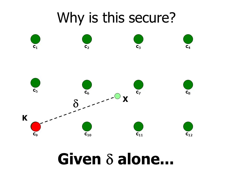 Given alone... Why is this secure? c1c1 c2c2 c3c3 c6c6 c7c7 c9c9 c 10 c 11 c4c4 c8c8 c 12 X c5c5 K
