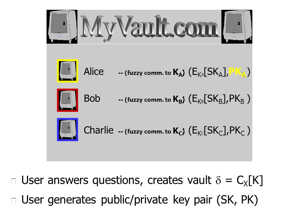 u User answers questions, creates vault = C X [K] Alice Bob Charlie -- (fuzzy comm. to K A ) -- (fuzzy comm. to K B ) -- (fuzzy comm. to K C ) ; (E K