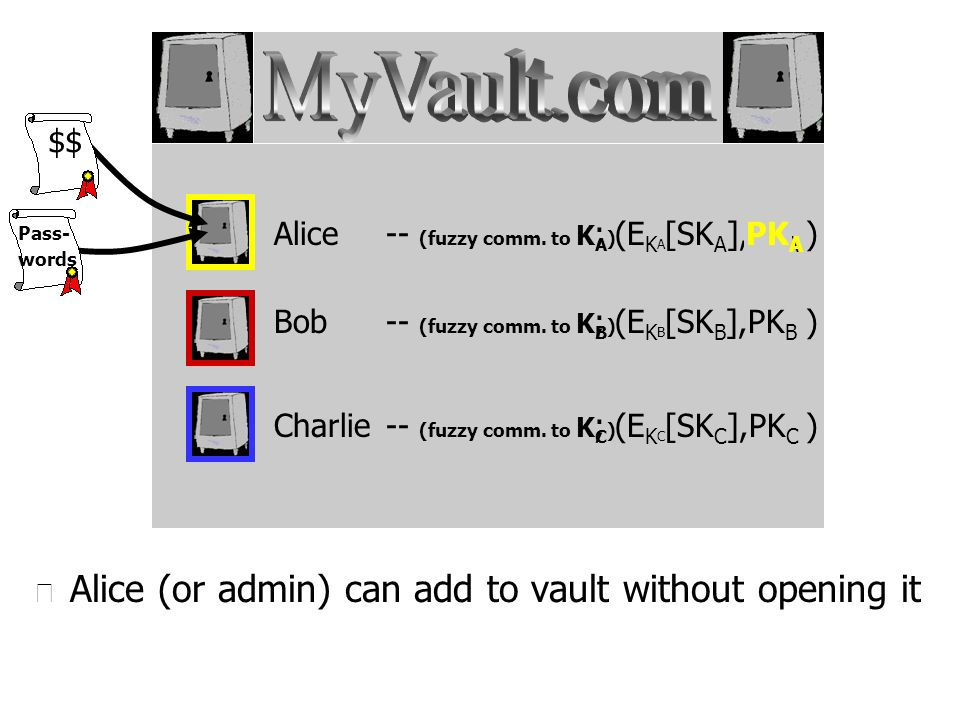 u Alice (or admin) can add to vault without opening it Alice Bob Charlie -- (fuzzy comm. to K A ) -- (fuzzy comm. to K B ) -- (fuzzy comm. to K C ) ;
