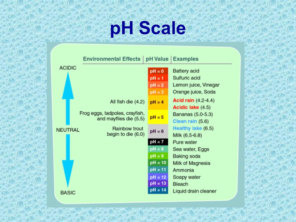 pH Scale The pH of a solution is the negative logarithm of the hydrogen-ion concentration. pH = -log [H + ] Neutral pH = 7 [H + ] = 1.0 X 10 -7 mol/L