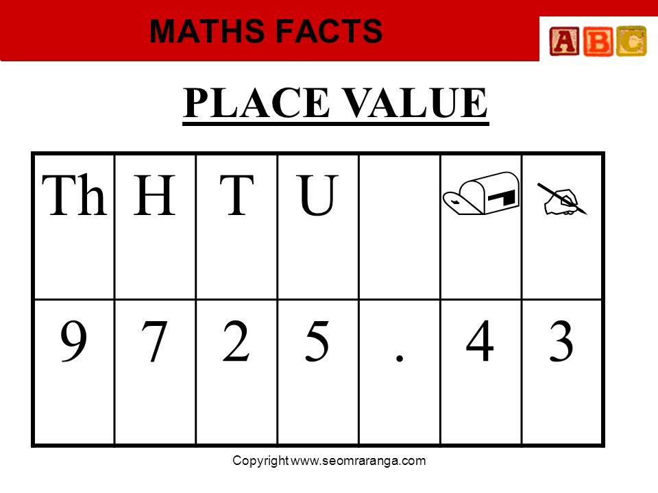 Copyright www.seomraranga.com MATHS FACTS PLACE VALUE ThHTU 9725.43