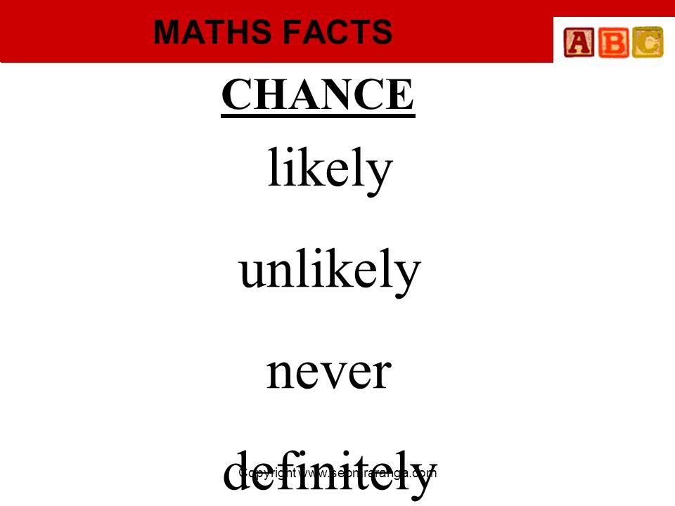 Copyright www.seomraranga.com MATHS FACTS CHANCE likely unlikely never definitely