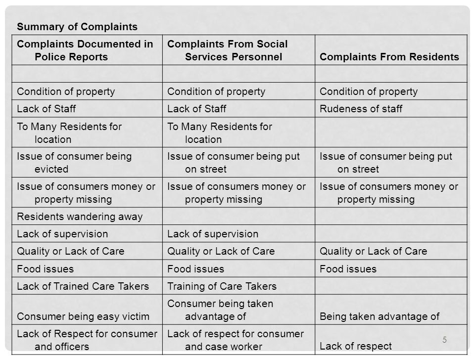 Summary of Complaints Complaints Documented in Police Reports Complaints From Social Services PersonnelComplaints From Residents Condition of property Lack of Staff Rudeness of staff To Many Residents for location Issue of consumer being evicted Issue of consumer being put on street Issue of consumers money or property missing Residents wandering away Lack of supervision Quality or Lack of Care Food issues Lack of Trained Care TakersTraining of Care Takers Consumer being easy victim Consumer being taken advantage ofBeing taken advantage of Lack of Respect for consumer and officers Lack of respect for consumer and case workerLack of respect 5