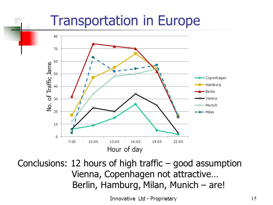 Transportation in Europe Innovative Ltd - Proprietary15 Conclusions: 12 hours of high traffic – good assumption Vienna, Copenhagen not attractive… Berlin, Hamburg, Milan, Munich – are!