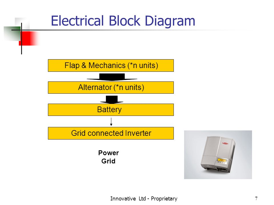 Innovative Ltd - Proprietary7 Electrical Block Diagram Flap & Mechanics (*n units) Alternator (*n units) Battery Grid connected Inverter Power Grid
