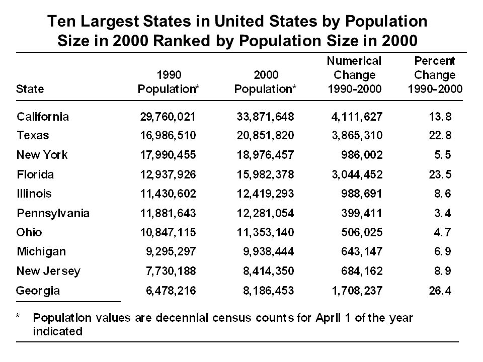 Ten Largest States in United States by Population Size in 2000 Ranked by Population Size in 2000