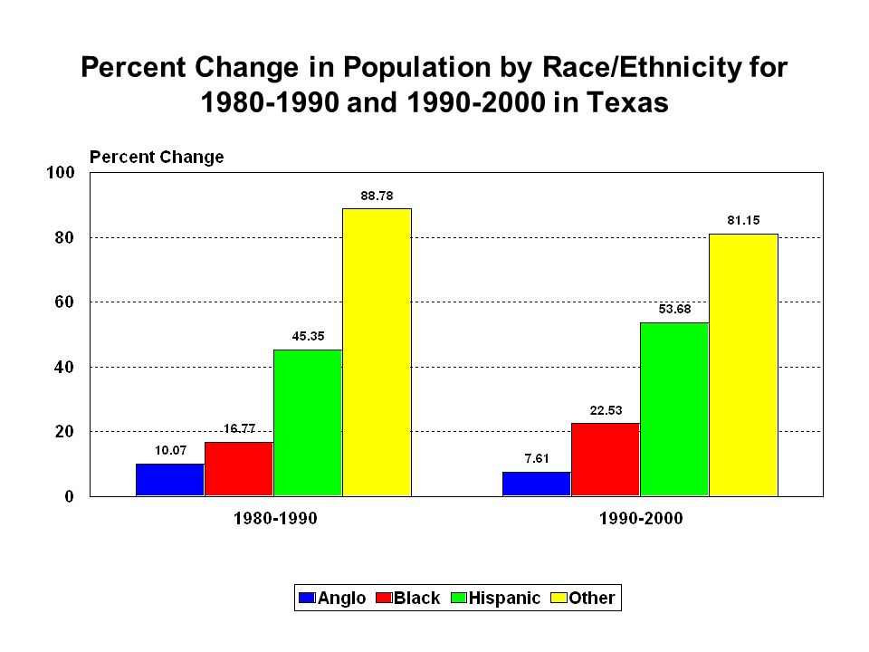 Percent Change in Population by Race/Ethnicity for 1980-1990 and 1990-2000 in Texas