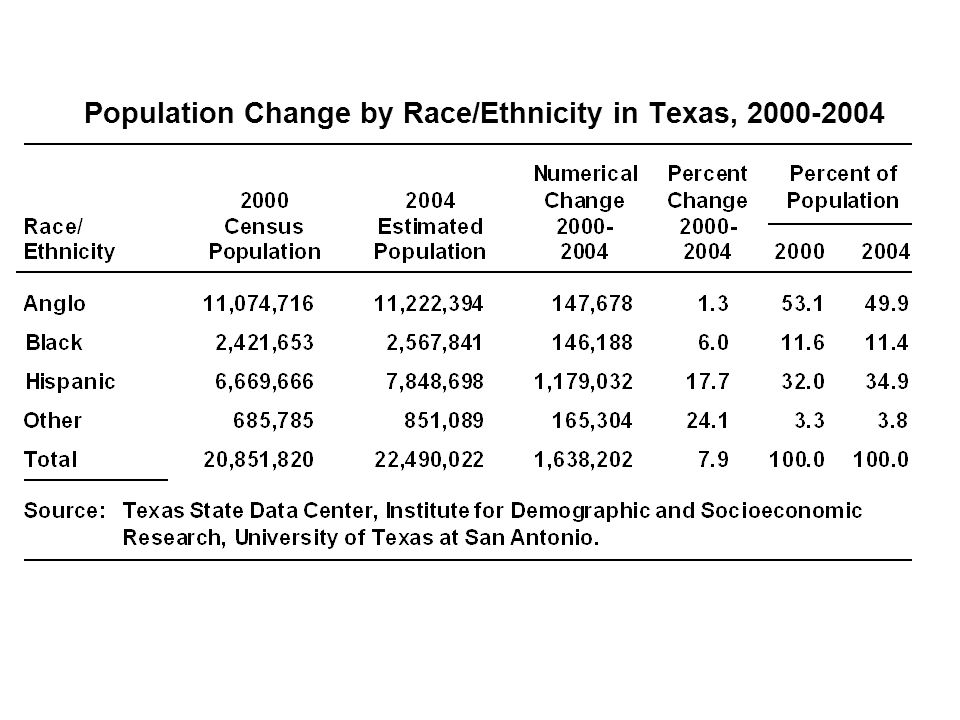 Population Change by Race/Ethnicity in Texas, 2000 2004