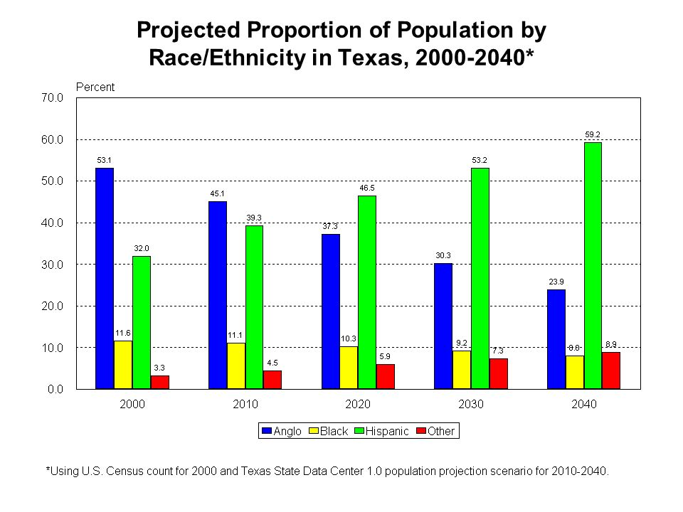 Projected Proportion of Population by Race/Ethnicity in Texas, 2000-2040*