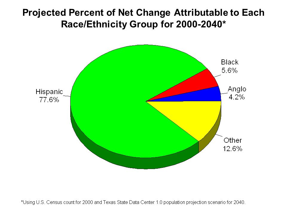 Projected Percent of Net Change Attributable to Each Race/Ethnicity Group for 2000-2040*