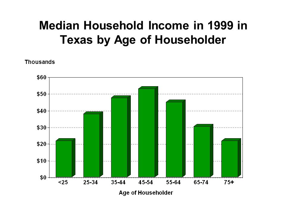 Median Household Income in 1999 in Texas by Age of Householder Thousands