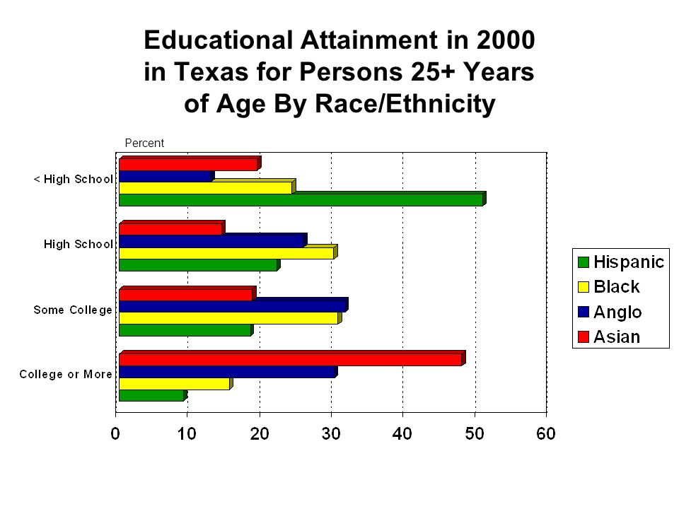 Educational Attainment in 2000 in Texas for Persons 25+ Years of Age By Race/Ethnicity Percent