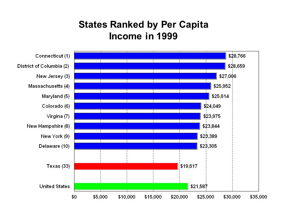 States Ranked by Per Capita Income in 1999