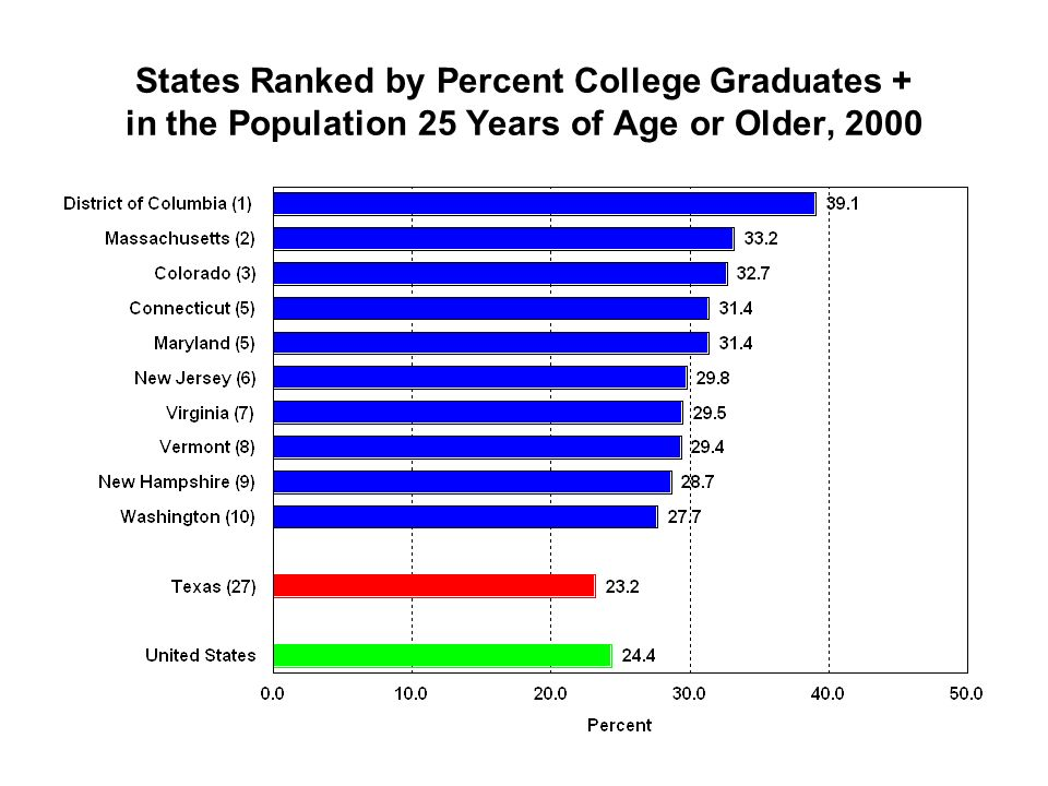 States Ranked by Percent College Graduates + in the Population 25 Years of Age or Older, 2000
