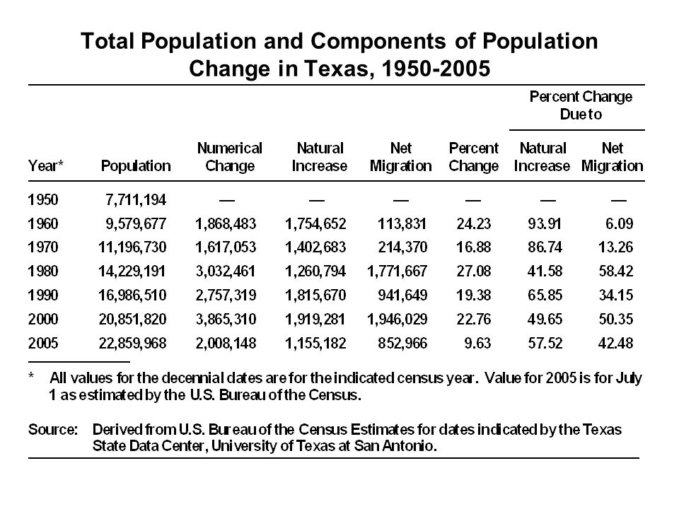 Total Population and Components of Population Change in Texas, 1950-2005