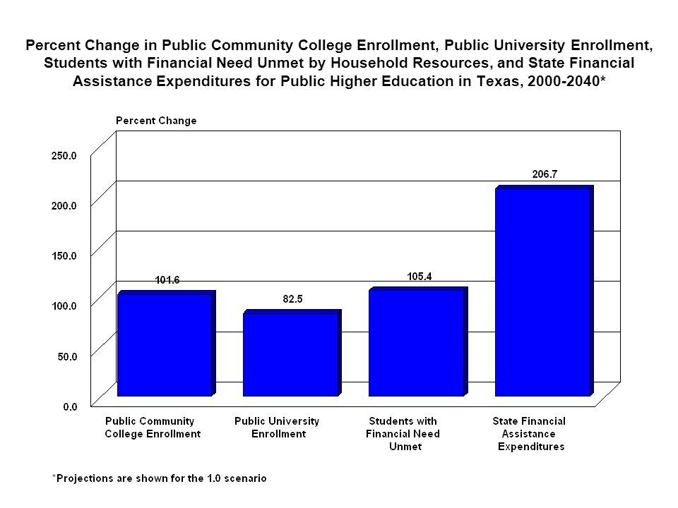 Percent Change in Public Community College Enrollment, Public University Enrollment, Students with Financial Need Unmet by Household Resources, and St