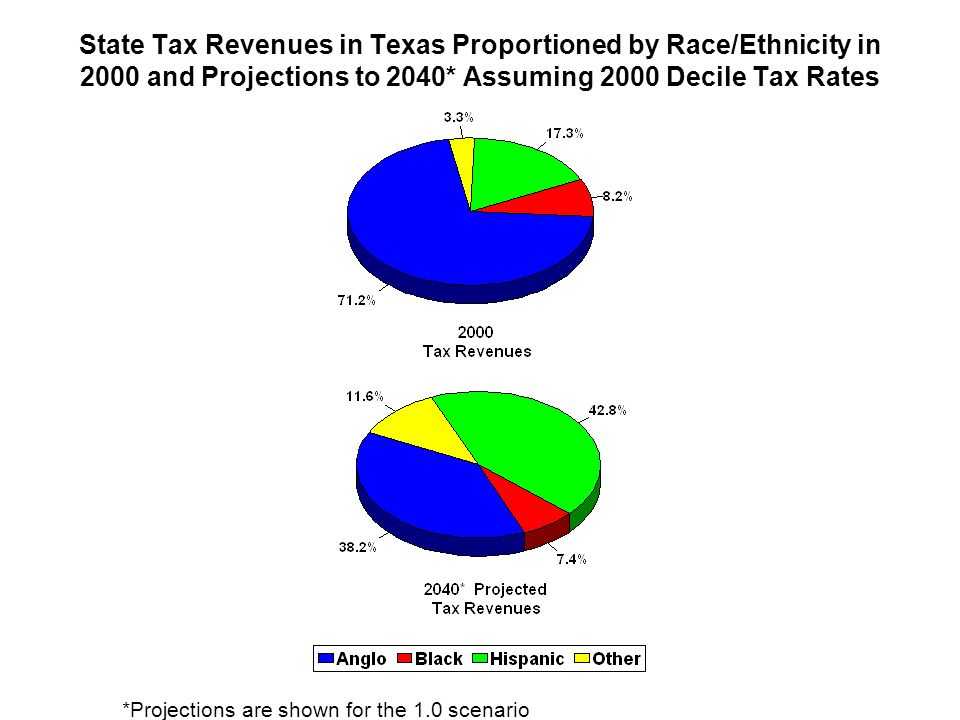 State Tax Revenues in Texas Proportioned by Race/Ethnicity in 2000 and Projections to 2040* Assuming 2000 Decile Tax Rates *Projections are shown for