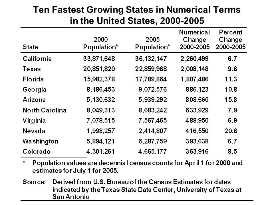Ten Fastest Growing States in Numerical Terms in the United States, 2000-2005