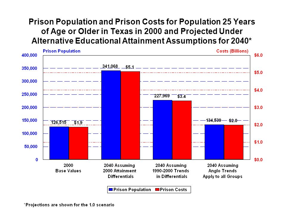 Prison Population and Prison Costs for Population 25 Years of Age or Older in Texas in 2000 and Projected Under Alternative Educational Attainment Ass