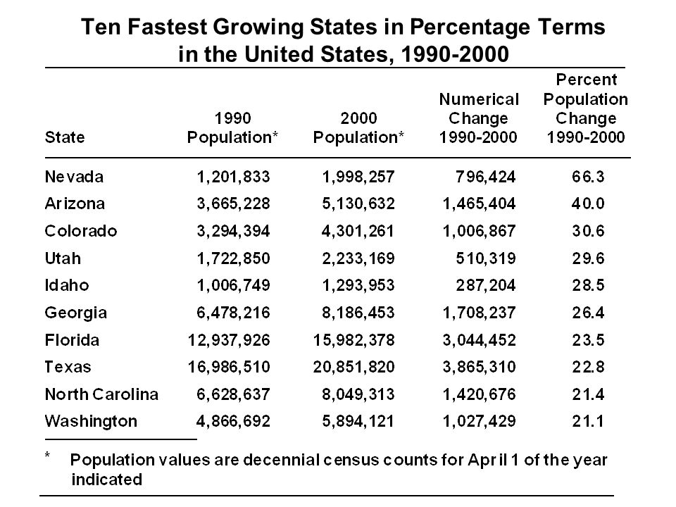 Ten Fastest Growing States in Percentage Terms in the United States, 1990-2000