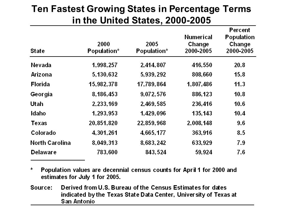 Ten Fastest Growing States in Percentage Terms in the United States, 2000-2005