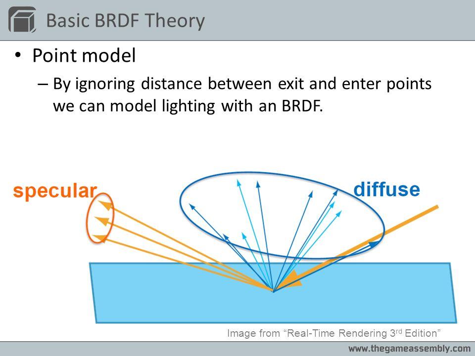 Blinn Phong Energy Conversation 0.397436n+0.03183