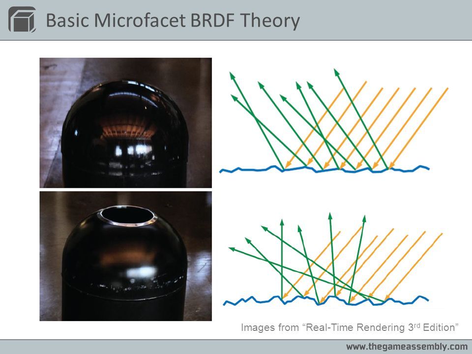 Basic Microfacet BRDF Theory Images from Real-Time Rendering 3 rd Edition