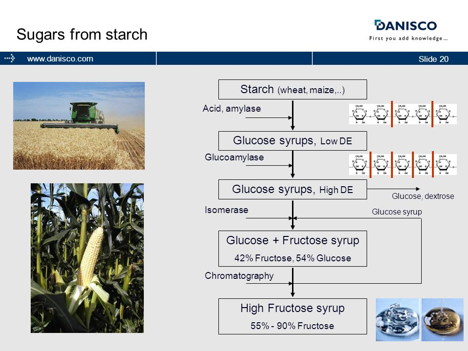 Slide 20 www.danisco.com Sugars from starch Starch (wheat, maize,..) Glucose syrups, Low DE Acid, amylase Glucose syrups, High DE Glucoamylase Glucose