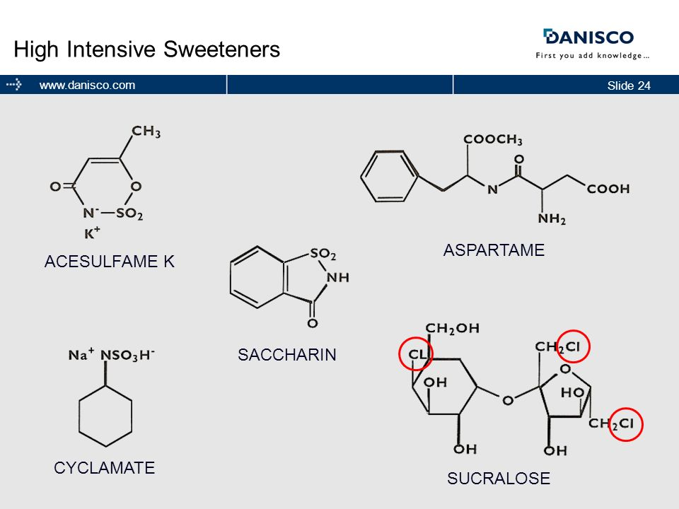 Slide 24 www.danisco.com High Intensive Sweeteners CYCLAMATE ACESULFAME K SACCHARIN SUCRALOSE ASPARTAME