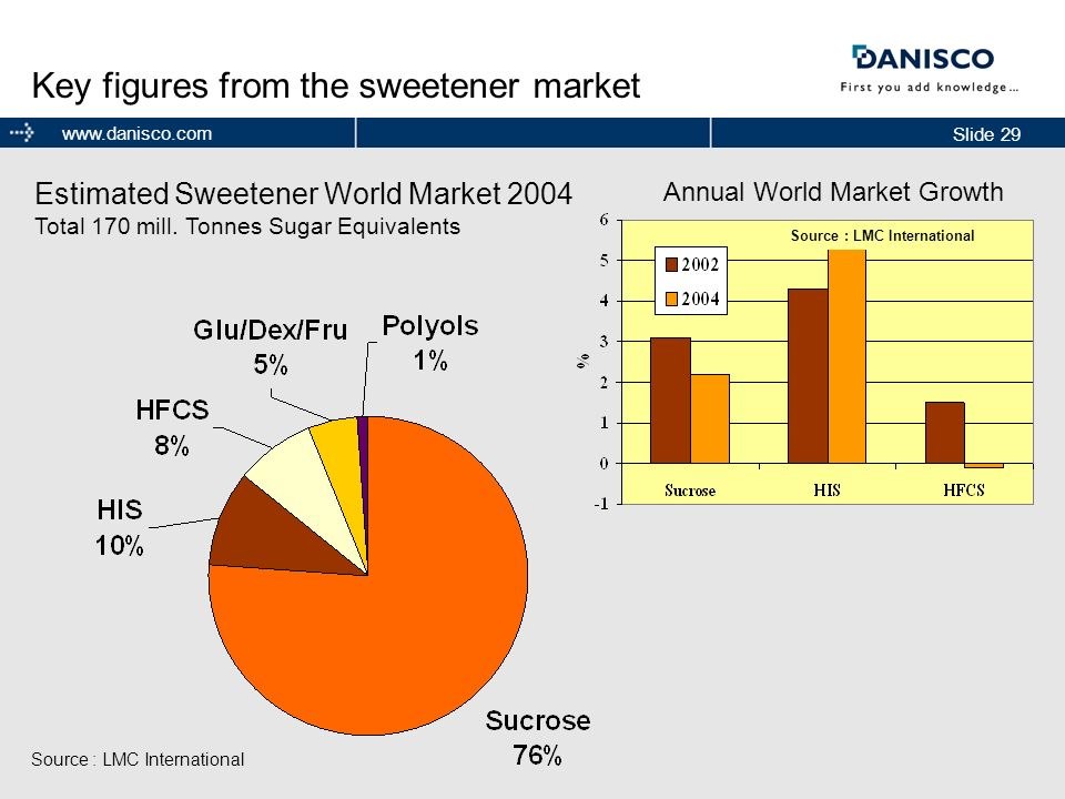 Slide 29 www.danisco.com Key figures from the sweetener market Estimated Sweetener World Market 2004 Total 170 mill. Tonnes Sugar Equivalents Source :