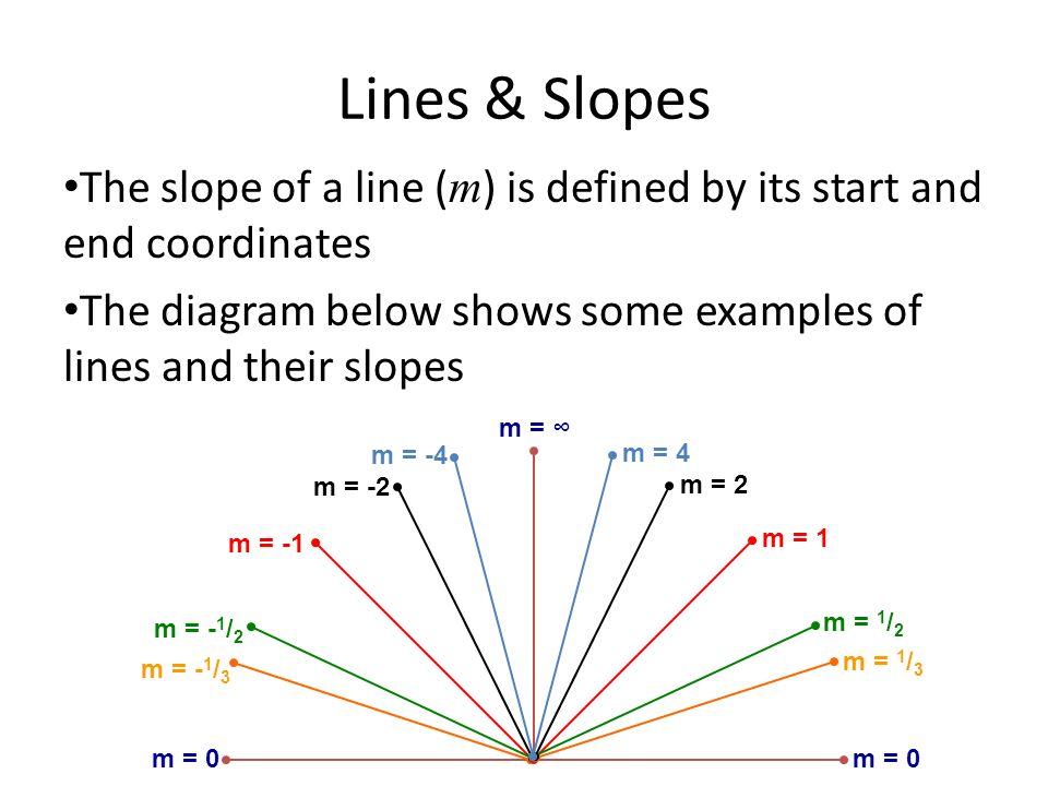 Lines & Slopes The slope of a line ( m ) is defined by its start and end coordinates The diagram below shows some examples of lines and their slopes m